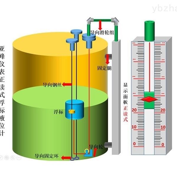 山东 浮标液位计 专业生产 质量可靠