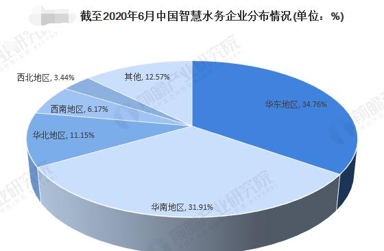 一文帶你看2020年智慧水務行業市場競爭格局分析