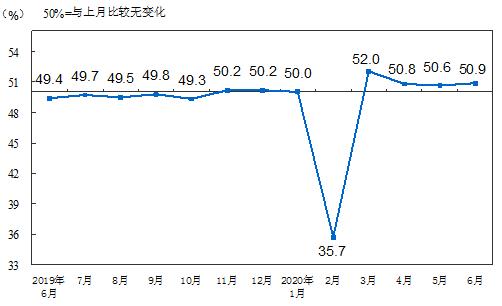 2020年6月中國采購經理指數解讀