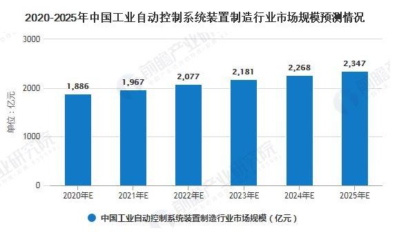 2020年中國工業自動控制系統裝置制造行業發展現狀
