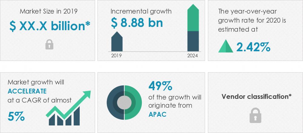 2020-24全球输电线与架线塔市场年复合增率超5%