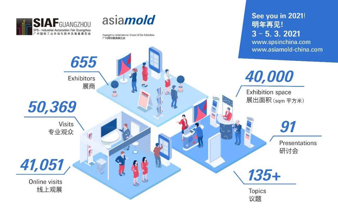 SIAF廣州國際工業自動化技術及裝備展覽會及Asiamold 廣州國際模具展于8月13日圓滿落幕