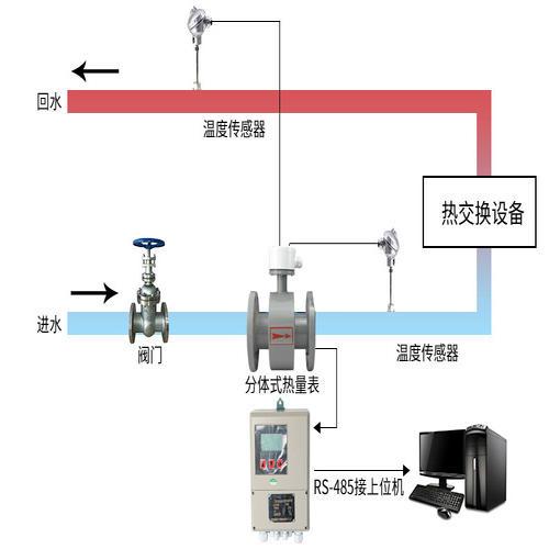 �I����能量表空调能量计选型��h��