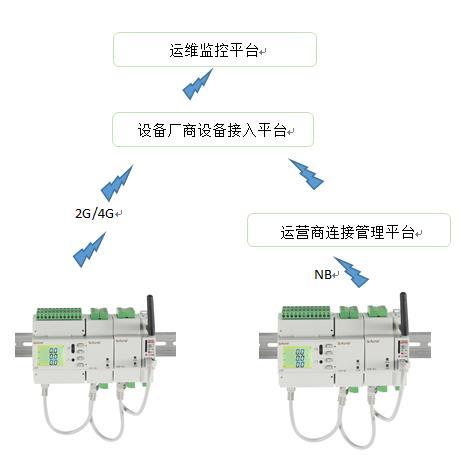 太原基站智慧用电云平台