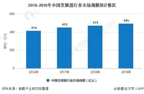 预计2025年中国变频器行业市场规模将近900亿元