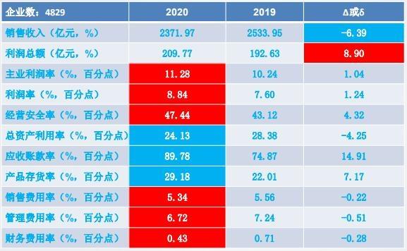 2020年1-5月仪器仪表行业经济运行概况