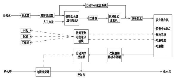 互联网电解次氯酸钠发生器的原理图