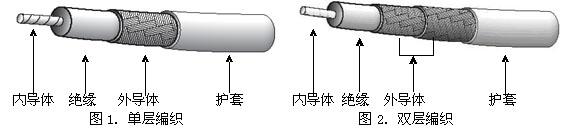<a  data-cke-saved-href=http://www.san-lv.com/tongzhoushepindianlan/ href=http://www.san-lv.com/tongzhoushepindianlan/ target=_blank class=infotextkey><a  data-cke-saved-href='http://www.anhdl.com/products.asp?id=3221' href='http://www.anhdl.com/products.asp?id=3221'>同轴电缆</a></a>
