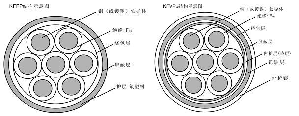 <strong>氟塑料耐高温控制电缆</strong>