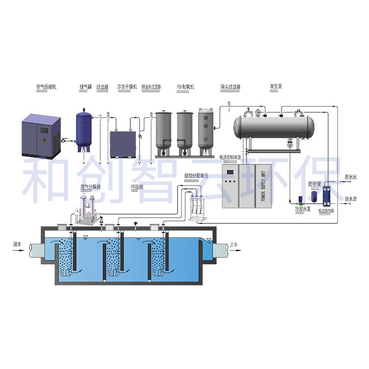 臭氧发生器工作原理