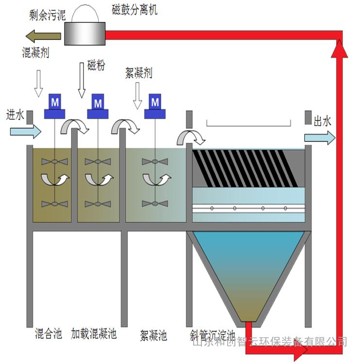 四川磁混凝污水处理设备