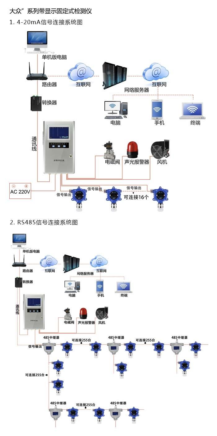 APEG-DCO一氧化碳泄漏检测报警仪一氧化碳监测仪
