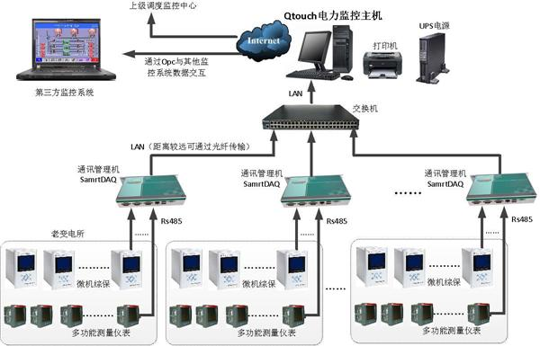 QTouch<strong><strong>智能电力监控系统</strong></strong>拓扑图