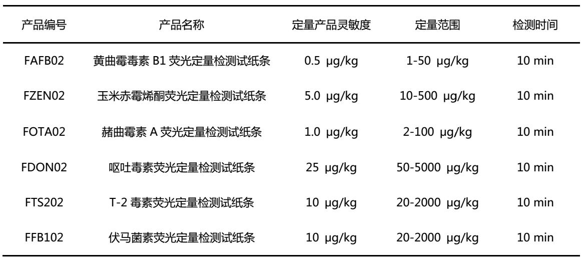 飛測生物真菌毒素熒光定量檢測試紙條