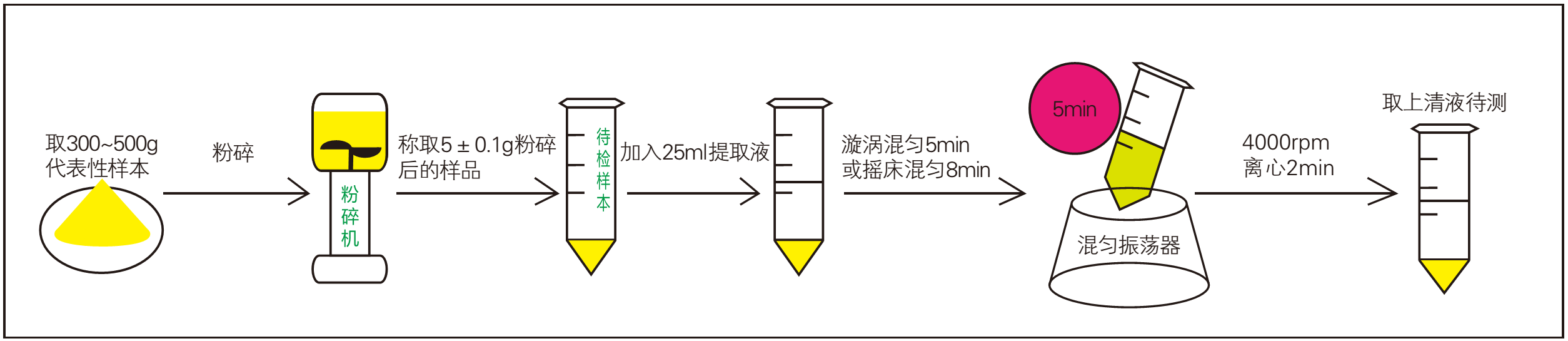 玉米赤霉烯酮快速檢測樣品前處理