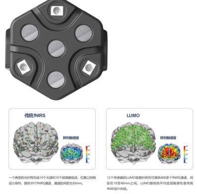 英国UCL可穿戴高密度脑成像系统