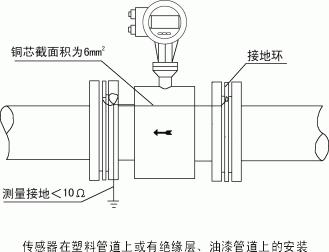 锅炉水电磁流量计