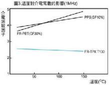 温度对介电常数的影响