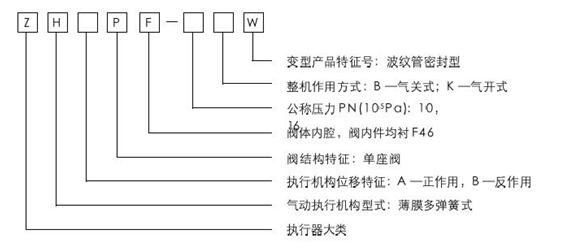 ZHAPF-10W型輕小型氣動薄膜直通單座襯塑調節閥型號編制說明