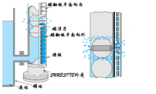 <strong><strong><strong>磁翻板液位计</strong></strong></strong>原理图