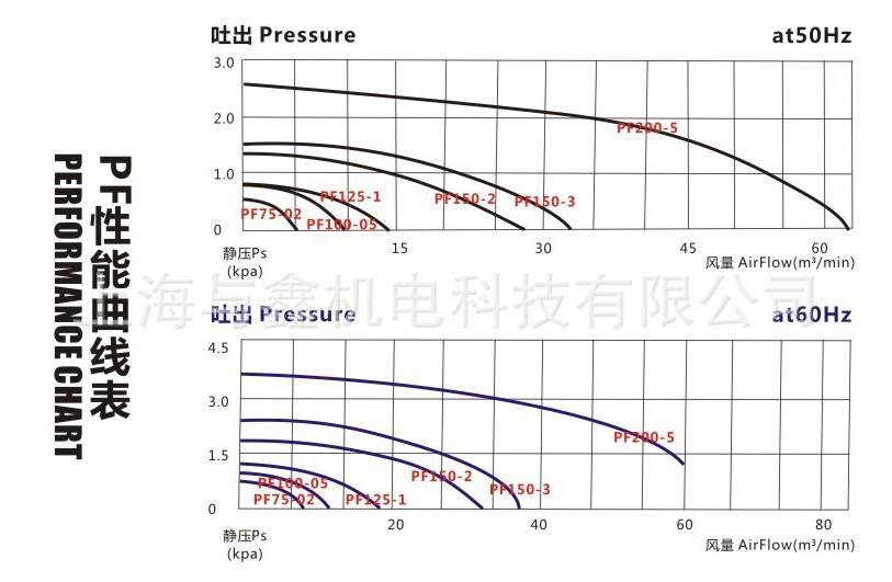 全风 PF1502直叶鼓风机 1.5kw吹吸两用风机 耐腐蚀耐高温可定制风机 隔热风机示例图9