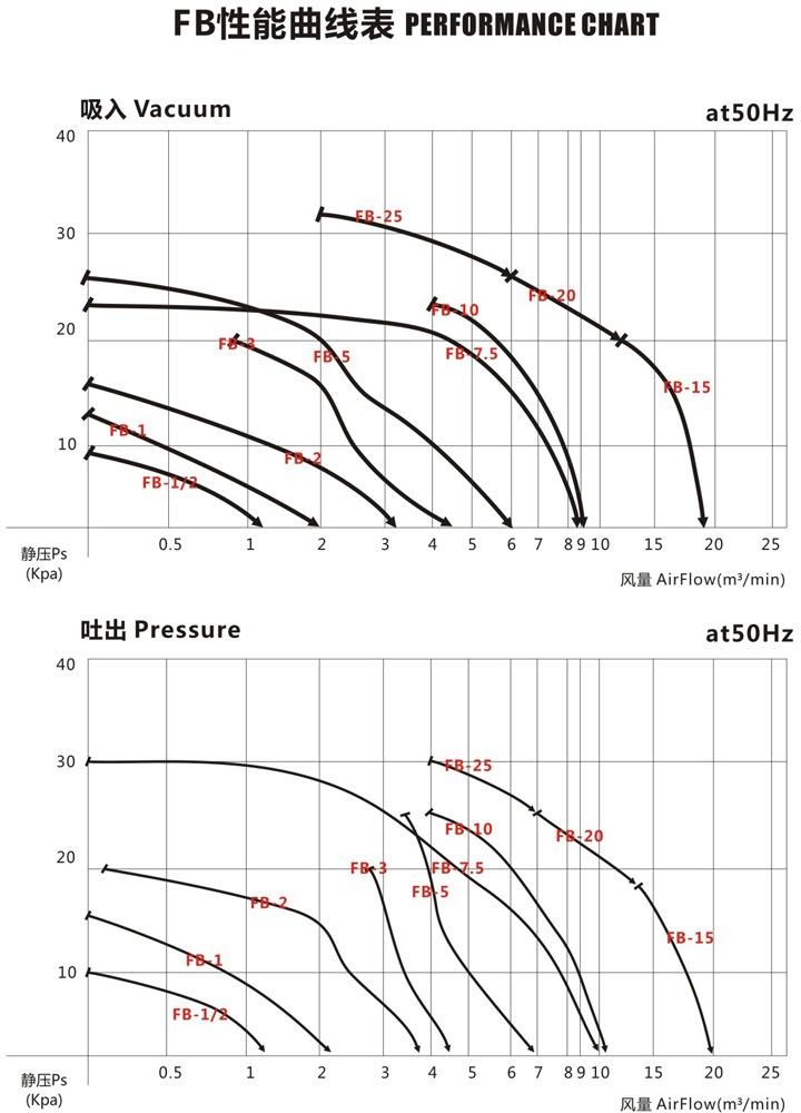 秦皇岛船用防爆高压风机 FB-25船用防爆高压风机 厂家防爆风机示例图4