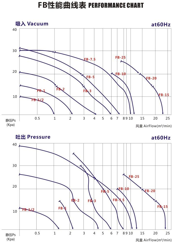 秦皇岛船用防爆高压风机 FB-25船用防爆高压风机 厂家防爆风机示例图5