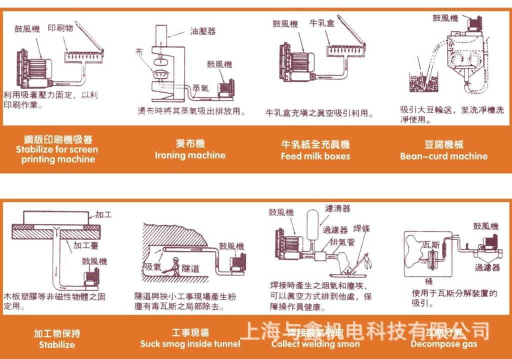 漩涡防爆气泵 漩涡防爆真空泵 旋涡防爆负压气泵 防爆风机 高压防爆示例图6