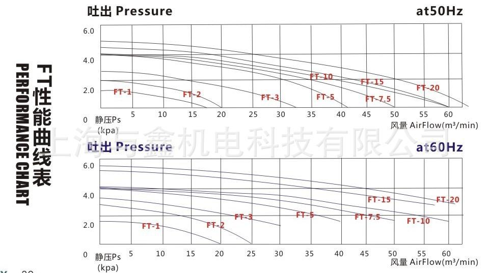 FT-2 防爆中压风机 功率1.5kw防爆铝风机 BT4防爆中压鼓风机示例图10