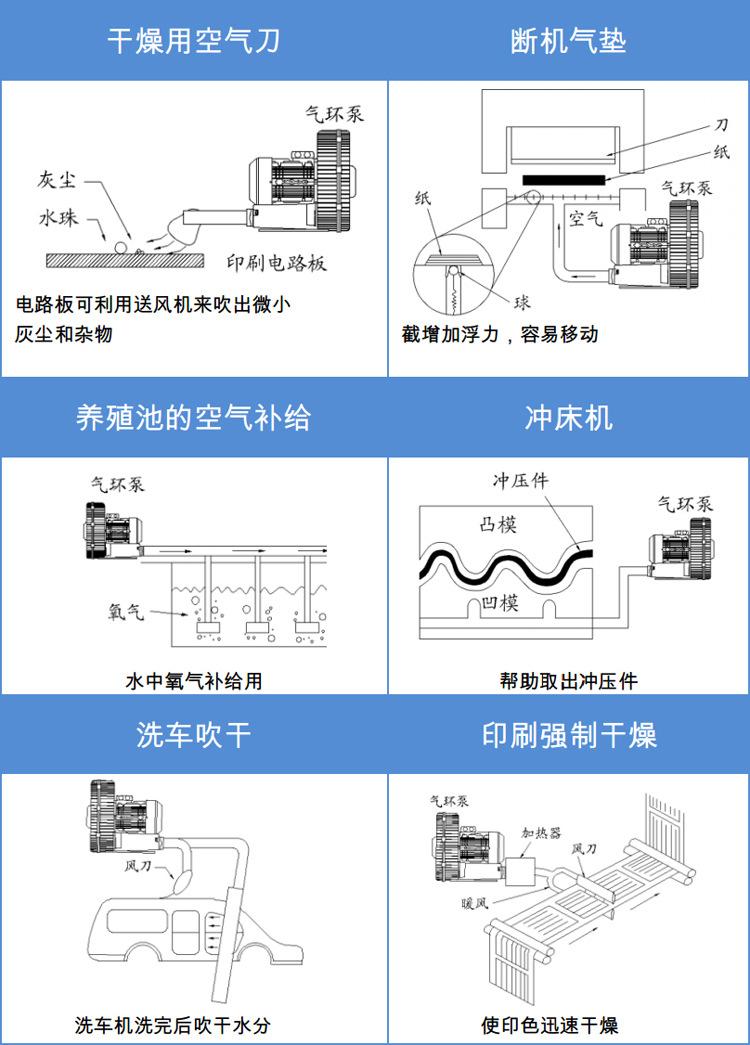纺织设备高压鼓风机,织布机吸收高压风机,吸毛绒高压风机示例图4